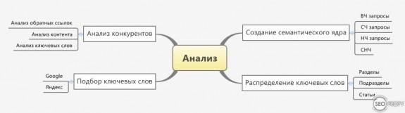 Анализ - как раскрутить сайт в поисковых системах