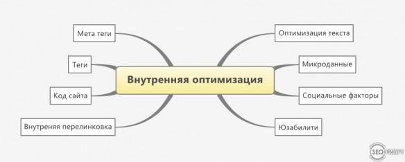 Внутренняя оптимизация сайта - как раскрутить сайт в поисковых системах