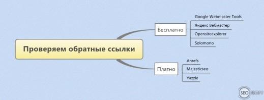 Как проверить обратные ссылки на сайт схема