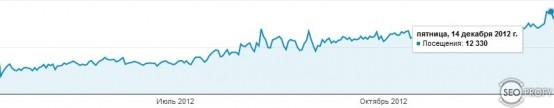 рост посещаемости молодого сайта