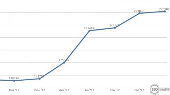 рост посещаемости молодого сайта по неделям