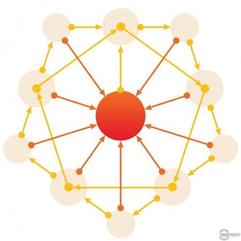 Перелинковка кольцом 3 - SeoProfy