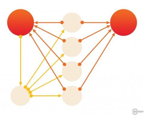 Перелинковка иерархическая 2 - SeoProfy