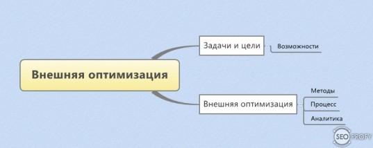 внешняя оптимизация сайта процесс