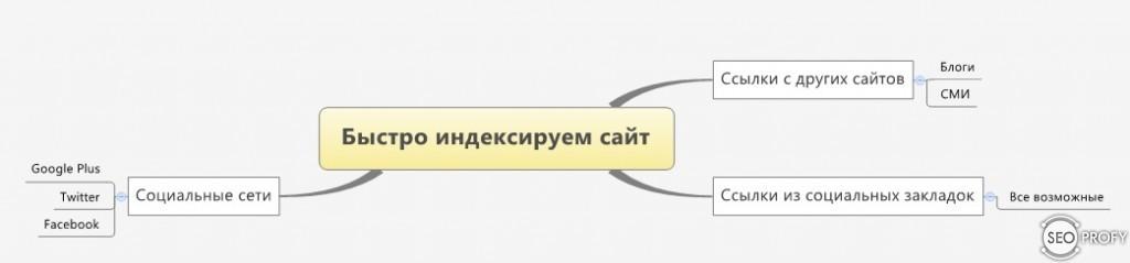 Как создать индексируемую ссылку