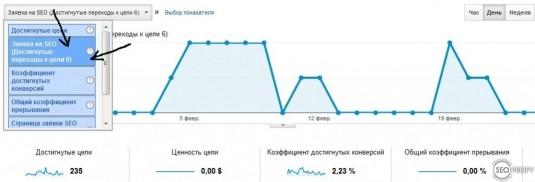 отслеживание целей google analytics