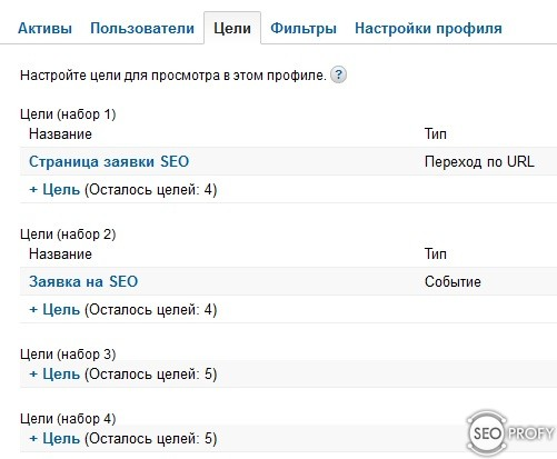 Настройка целей Google Analytics - раздел целей