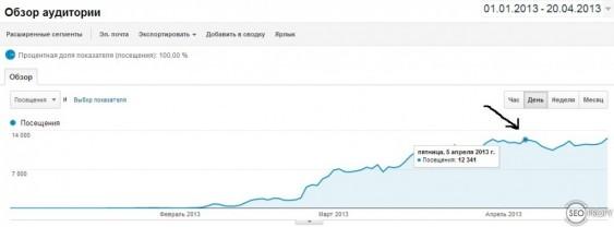 Кейс. Сайт знакомств под США от 0 до 12 000 за 3 месяца