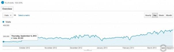 Кейс. Игровой сайт под США от 80 000 до 290 000 в сутки за 6 месяцев