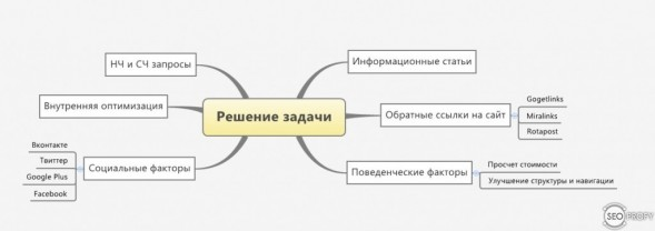 Решение задачи - сайт по ремонту квартир Москва
