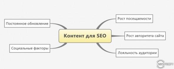 Контент маркетинг для SEO