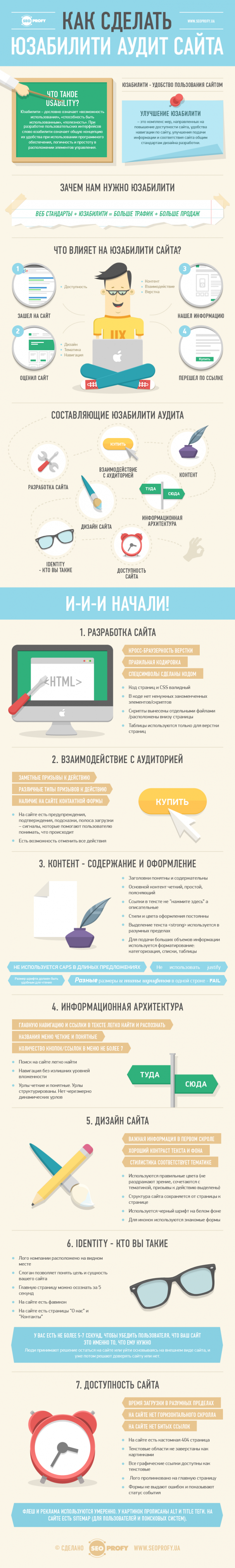 Как сделать юзабилити аудит сайта – инфографика
