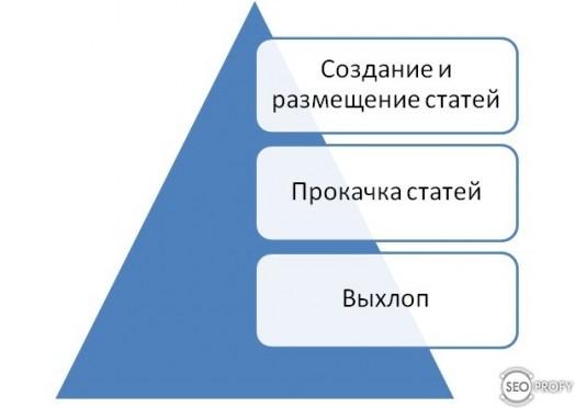 Построение трафиковых ссылок на сайт