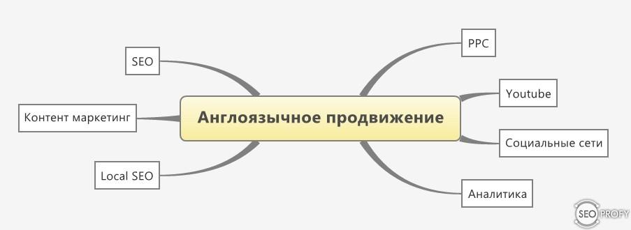 Как сайт сделать англоязычным
