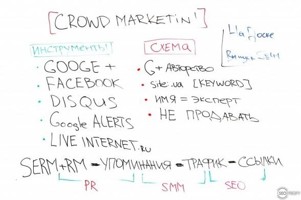 Crowd Marketing — На Доске — выпуск № 41 с Юрием Титковым