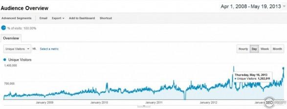 Кейс: сайт знакомств под США от 350 000 до 1 200 000 посетителей в сутки