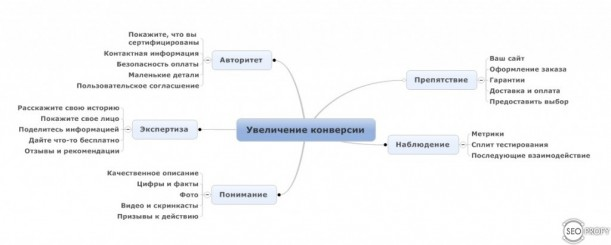 Схема - увеличение конверсии сайта - SeoProfy