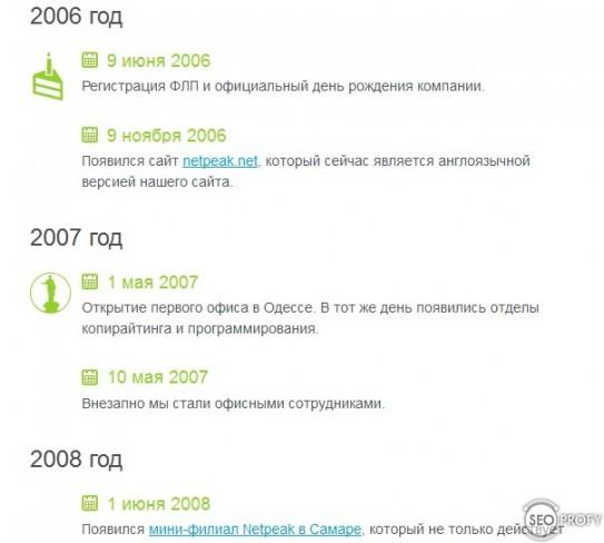 увеличение конверсии - история компании