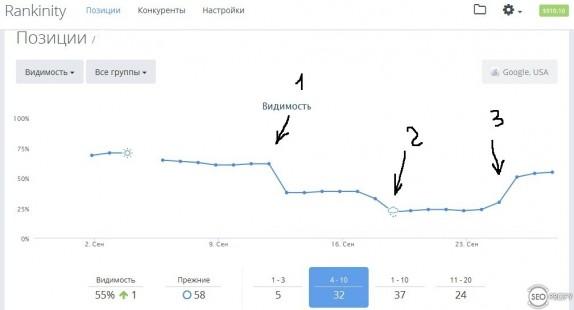 Хорология по позцияим до и после фильтра Гугл