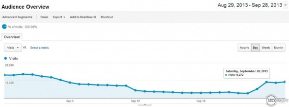 Рост посещаемости сайта