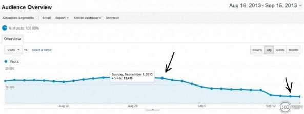 сайт проседает по трафику в Google