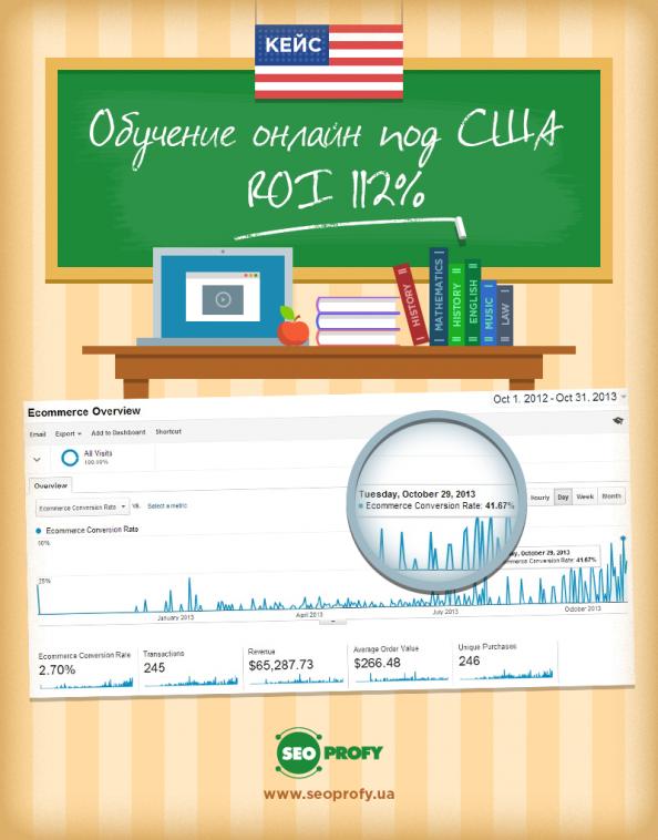 Кейс: Образование онлайн под США – ROI 112%