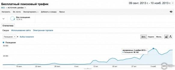 Рост поискового трафика на киносайт из Яндекса - SeoProfy