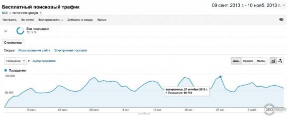 Рост поискового трафика на киносайт из Google - SeoProfy