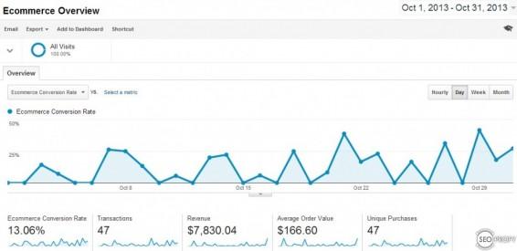 Продажи сайта - SeoProfy