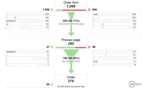 Путь конверсий на сайте - SeoProfy