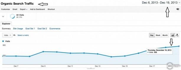 Трафик на сайт после снятия ручного фильтра Google