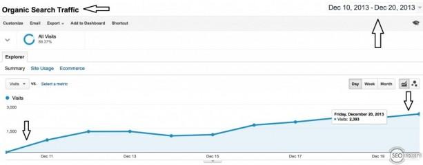 Рост посещаемости сайта после выхода из-под фильтра Google