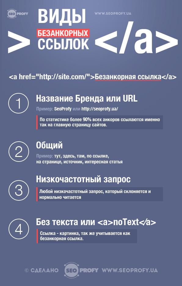Правильное безанкорное продвижение сайта, инфографика и список естественных анкоров на русском