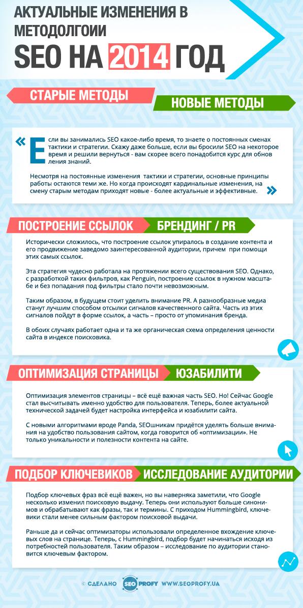 Актуальные изменения в методологии SEO на 2014 год