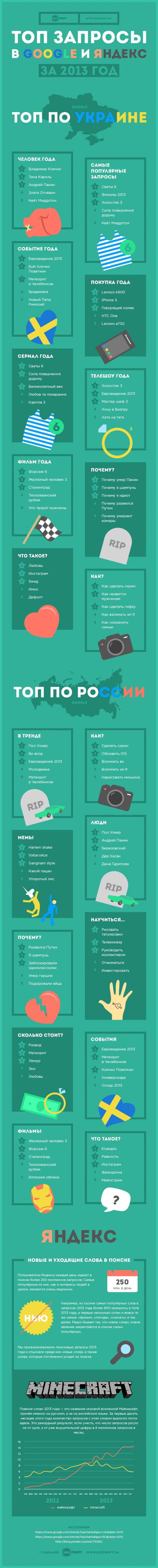 Инфографика: ТОП запросы Google и Яндекс в 2013 году