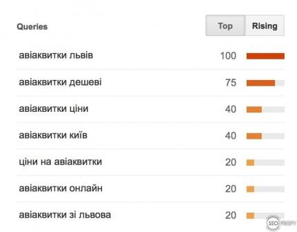 Авiаквитки - Google Trends