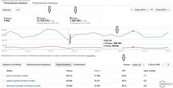 Расширенные сниппеты: Google Webmaster Tools