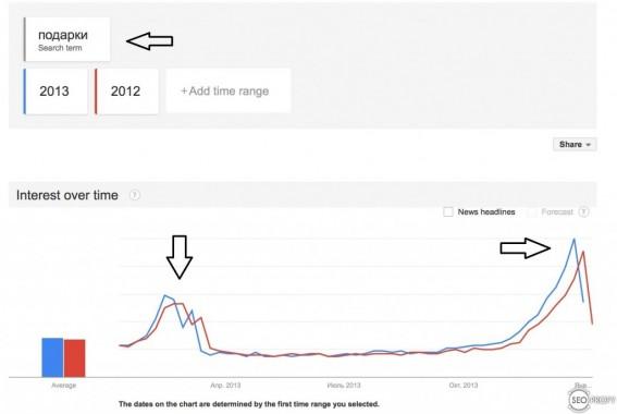 """запрос """"подарки"""" в Google Trends - SeoProfy"""