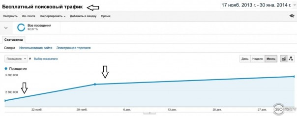 Рост трафика на СМИ сайте, после оптимизации Title на страницах