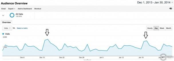 Рост посещаемости после публикации инфографики