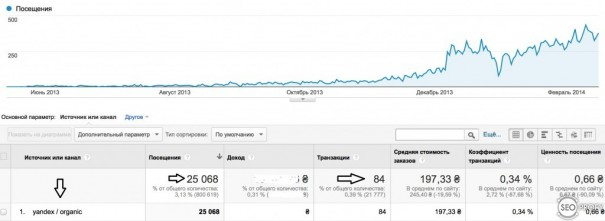 Продажи от трафик из Яндекс