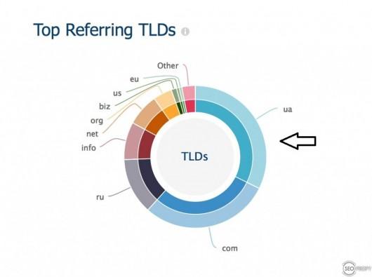 Региональность доменов на интернет магазин товаров для дома