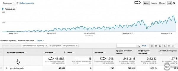 Продажи от трафик из Гугл