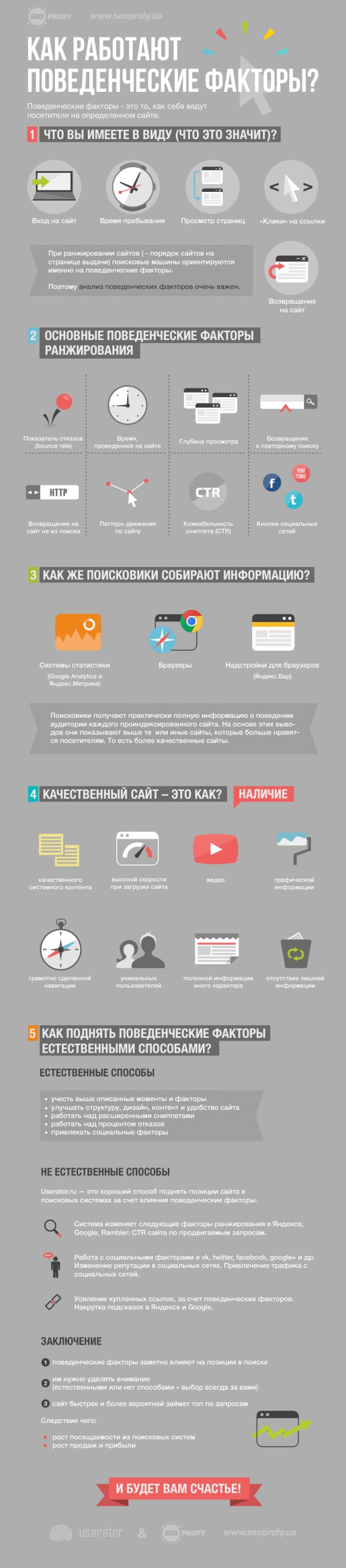 Инфографика: Как работают поведенческие факторы