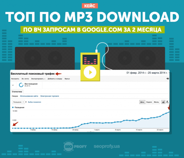 Кейс: ТОП по MP3 Download в Google.com за 2 месяца