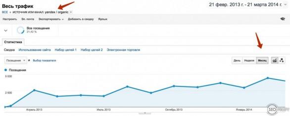 Рост посещаемости интернет магазина строй материалов