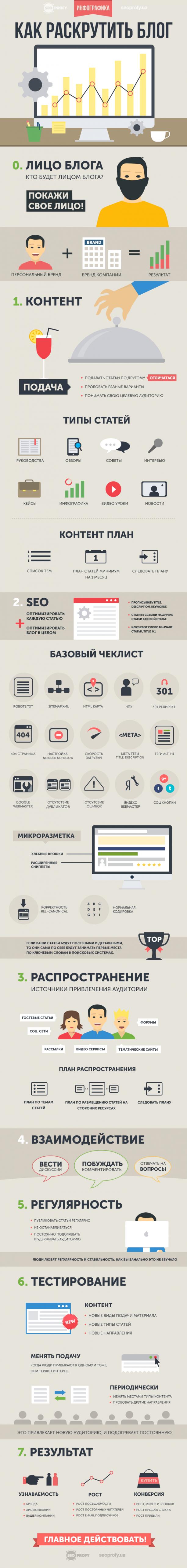 Инфографика: Как раскрутить блог — пошаговое руководство