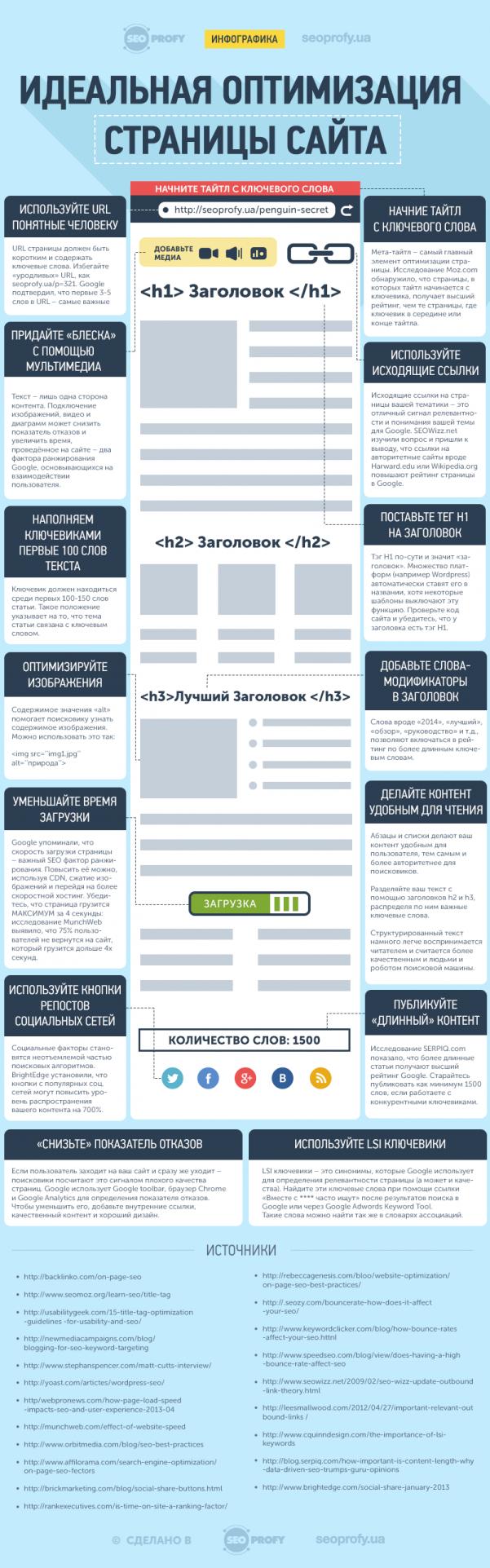 Идеальная оптимизация страницы сайта – Инфографика и 14 ключевых факторов