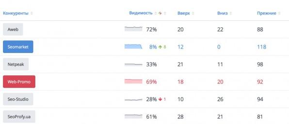 Анализ конкурентов в результатах поиска - Rankinity