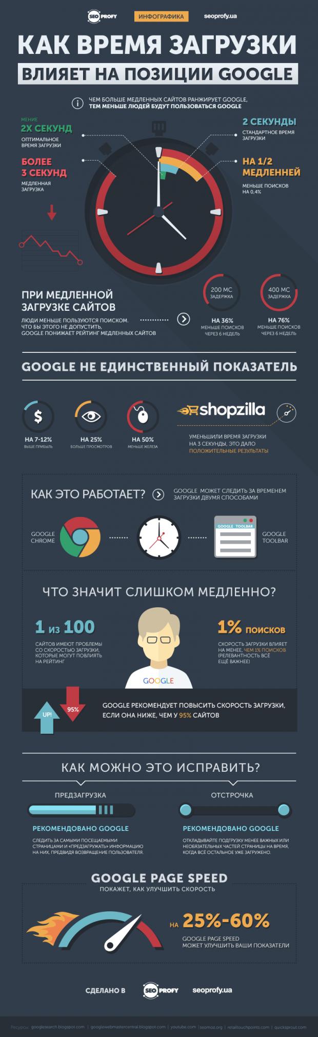 Как время загрузки влияет на позиции в Google – Инфографика